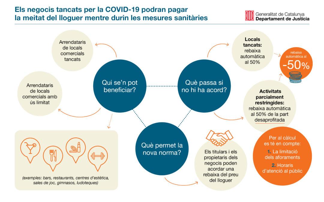 Els negocis tancats per la COVID-19 podran pagar la meitat del lloguer mentre durin les mesures sanitàries