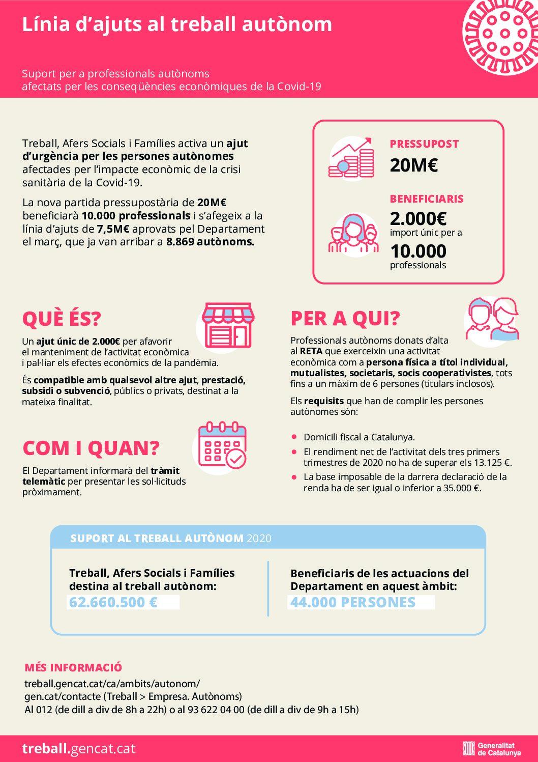 Nova línia d'ajut de la Generalitat per fer front a l'impacte econòmic de la COVID-19